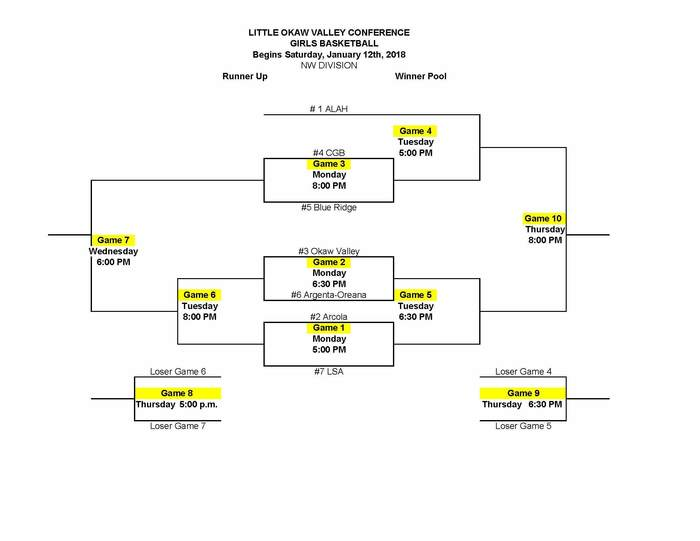 2019 Girls Basketball LOVC Bracket