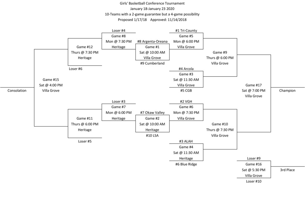 LPC Girls bball bracket