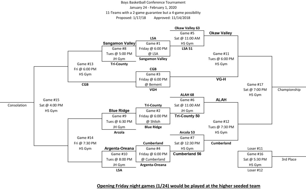 Boys LPC Conference Bracket