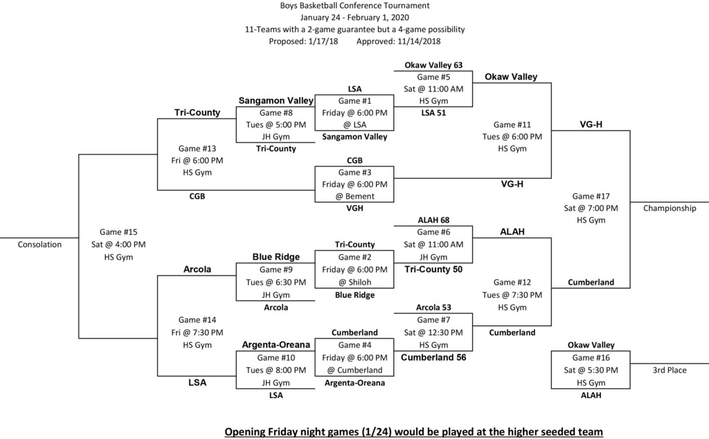 Day 2 LPC Boys Basketball Bracket